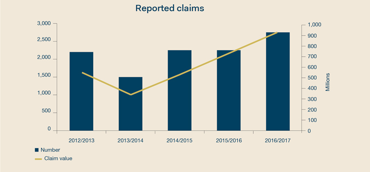 Bryte Edition   Reported Claims